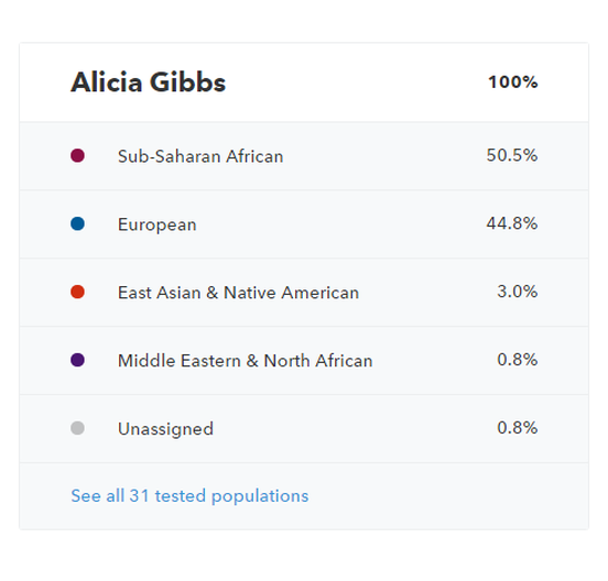 Who am I: My 23andMe Home Genetics Kit Results #chicafashionblog #23andme
