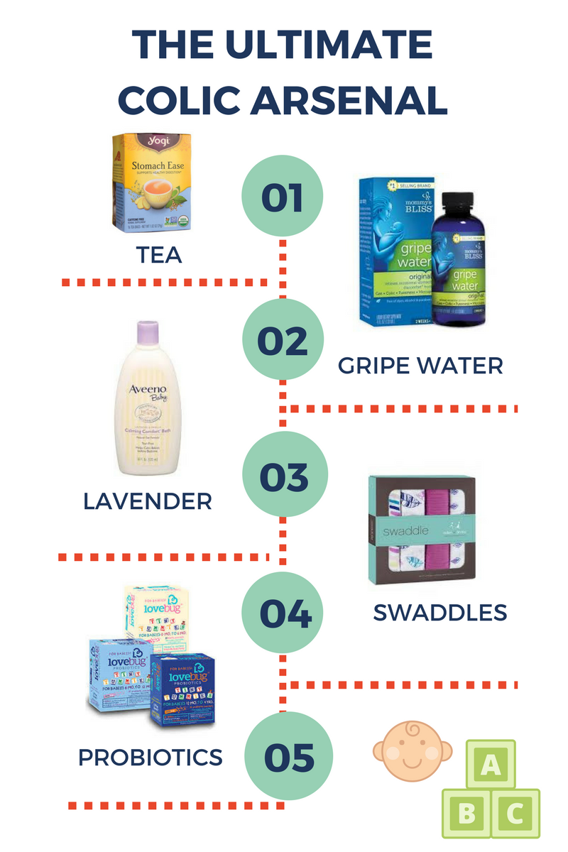 MY COLIC ARSENAL + DEFENSE PLAN #ad #aliciaeverafter